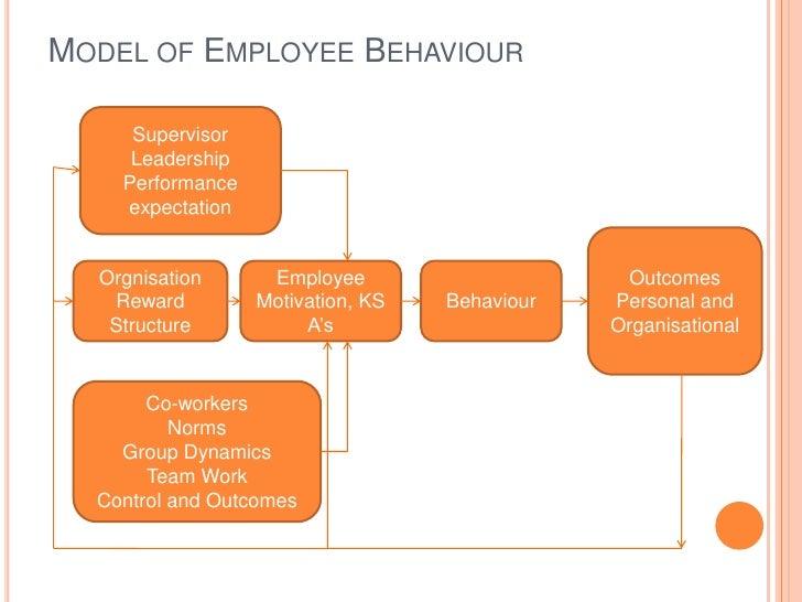 Hrd employee behaviour