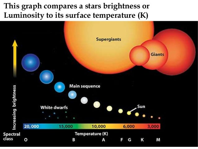H r diagram this graph compares a stars brightness or luminosity to its surface temperature k ccuart