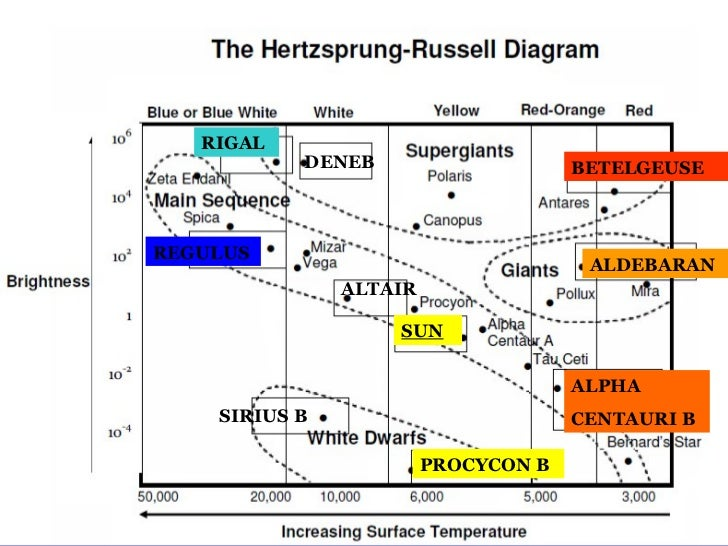 Hr diagrams hr diagrams altair betelgeuse sun rigal procycon b alpha centauri b regulus deneb sirius b aldebaran ccuart Gallery