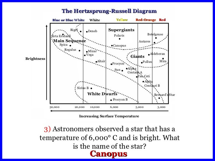 Hr Diagram Worksheet Answers | H R Diagram Worksheets Wiring Diagram