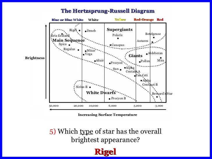 Hertzsprung Russell Diagram Cycle Schematic Diagrams