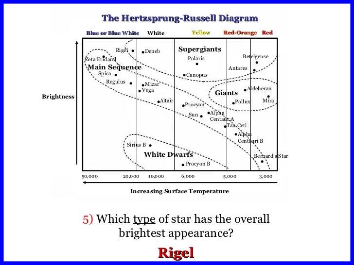 Hr diagrams ccuart Images