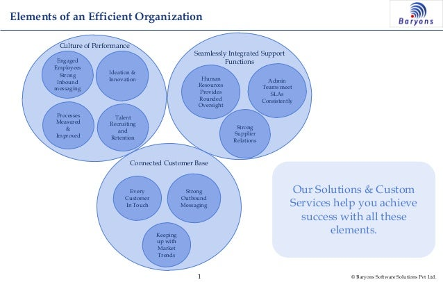 Elements of an Efficient Organization         Culture of Performance                                                      ...