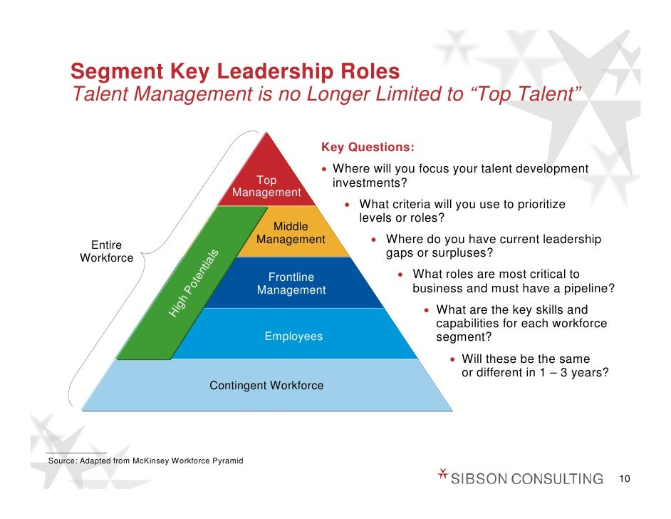 the leadership and management development program Need to develop a leadership development program for your  programs to offer  their employees a clear pathway to management roles.