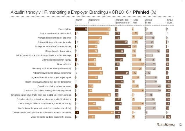 1 Práce s BigData Analýza rozhodovacích kritérií kandidátů Analýza náborové komunikace konkurence Definování ideálu zaměst...