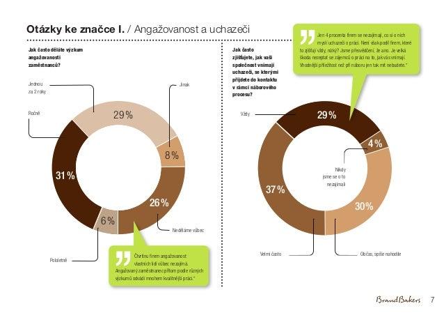 26% 8% 6% 31% 29%Ročně Neděláme vůbec Pololetně Jinak Otázky ke značce I. / Angažovanost a uchazeči Jak často děláte výzku...