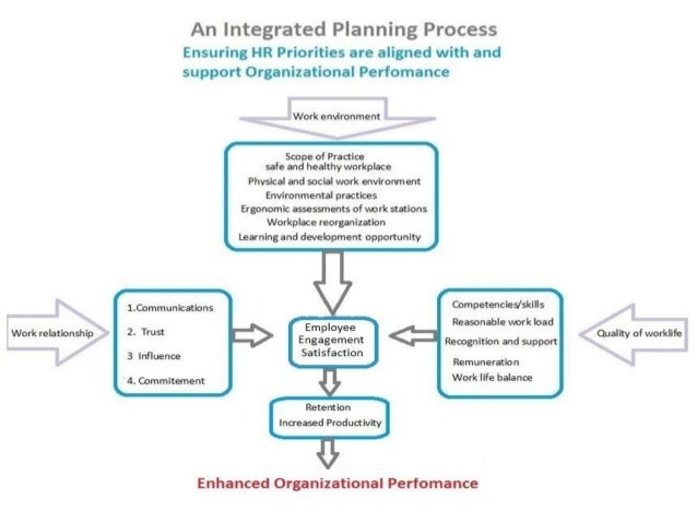 relationship between human resource planning and strategic planning pdf
