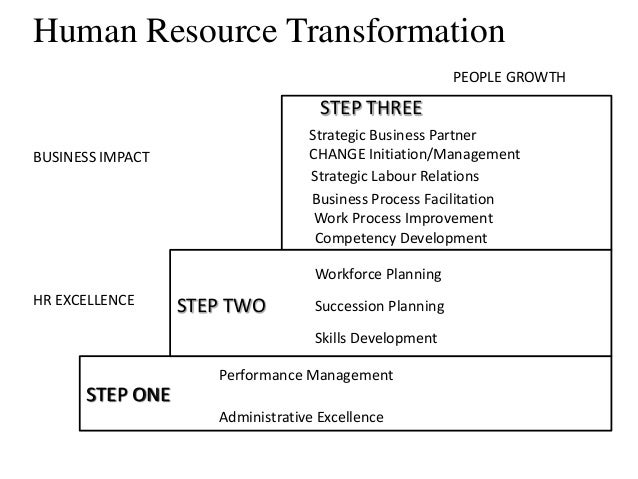strategic hr planning integrated with business Integrating human resource strategy and strategic planning to achieve business excellence  this paper argues that integrating hr strategy and strategic planning.