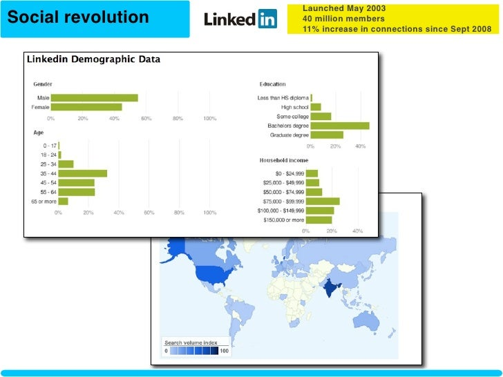 Launched May 2003 Social revolution   40 million members                     11% increase in connections since Sept 2008