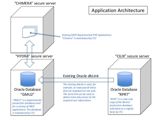 Oracle apps dba architecture pdf download