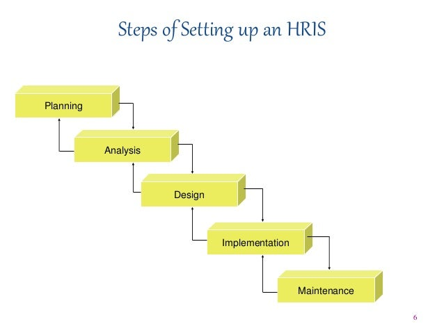 introduction training hris Overview effectively managing, developing and retaining your talent is a critical  challenge for every organisation the hr essentials short course provides you.
