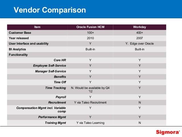 Hris Implementation Vendor Comparison Sigmora