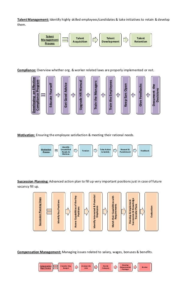 Functions of HRM: Short Definitions, Process & Diagrams Slide 2