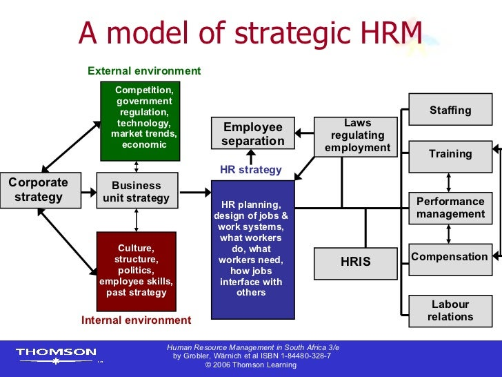 Hrm In South Africa