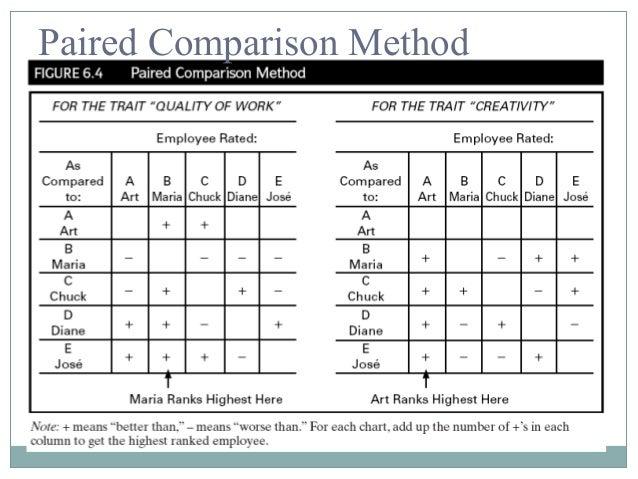Paired comparison definition essay