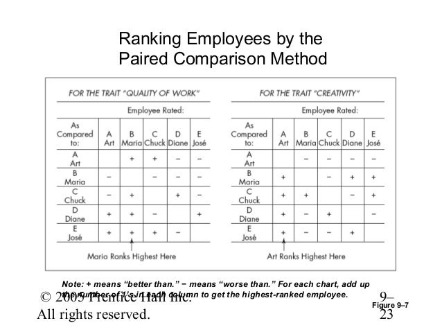 paired comparison method in performance appraisal