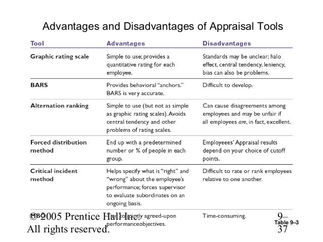Advantages disadvantages essay appraisal method