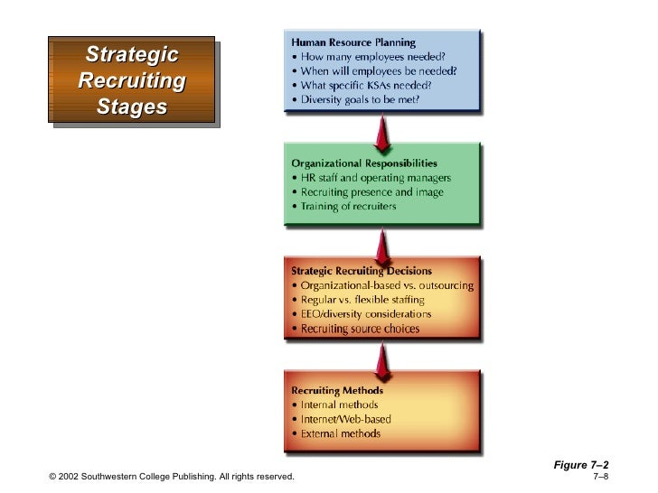 13 strategic staffing decisions Strategic staffing prepares all current and future managers to take a and making a hiring decision from among chapter 13 staffing system evaluation.