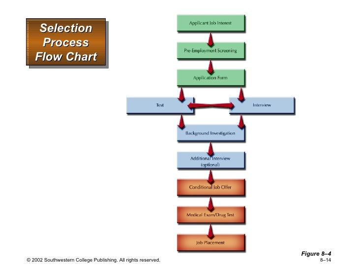 employement selection process Personnel selection is the methodical process used to hire (or, less commonly, promote) individualsalthough the term can apply to all aspects of the process (recruitment, selection, hiring, acculturation, etc) the most common meaning focuses on the selection of workersin this respect, selected prospects are separated from rejected applicants.