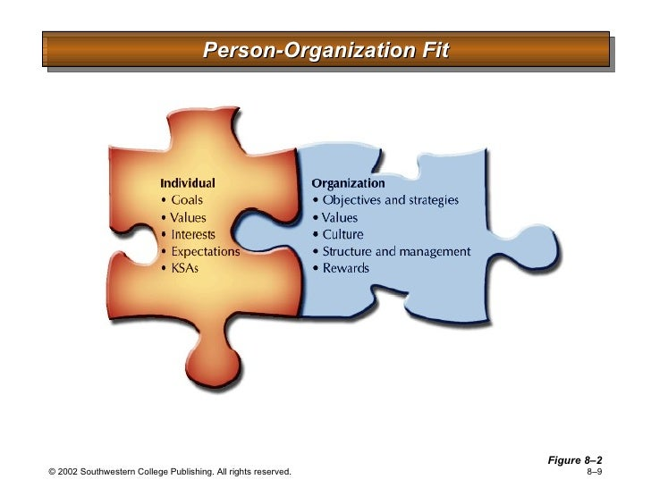 person organization fit