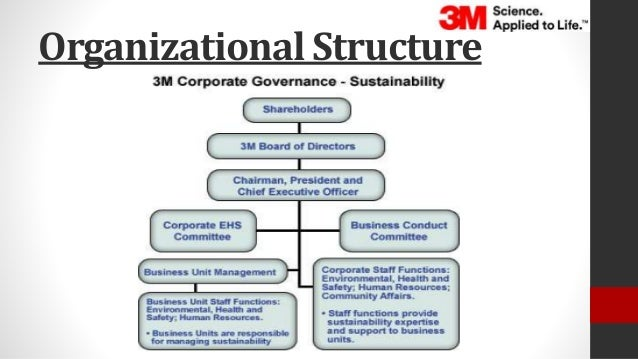 hrm and corporate social responsibility Responsibility smartrac follows the definition of the european commission,  according to which corporate social responsibility (csr) is 'a concept whereby .