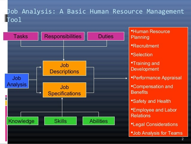 job analysis is described as a basic hrm activity