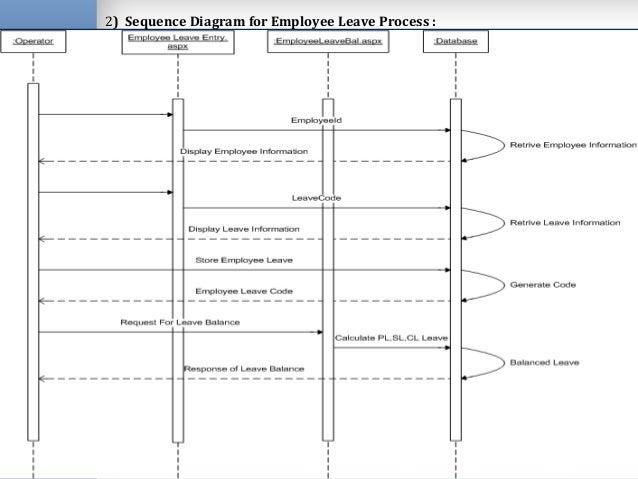 Hr management system activity diagram time management module ccuart Images