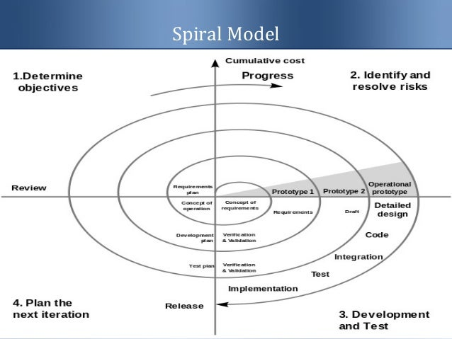 waterfall and spiral model The waterfall model is a classic approach in software development that describes a linear and sequential development method.
