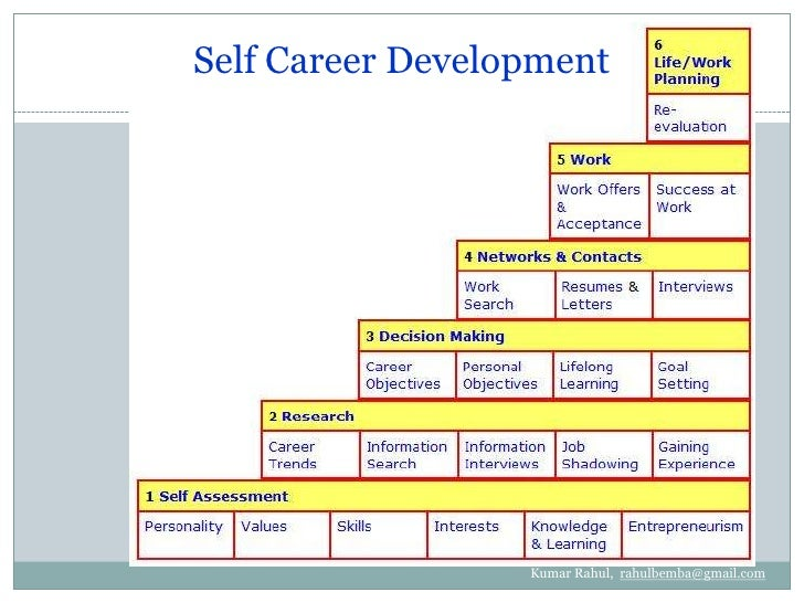 Career development in hrm by kumar rahul for Five year career development plan template
