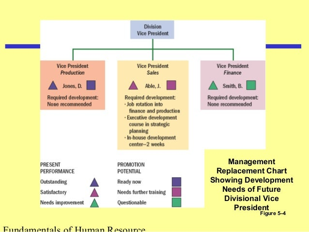 the role of human resource planning hrp in a companys success Positive aspects of roles and functions of the human resource department recruitment of employees and know more about hr management.