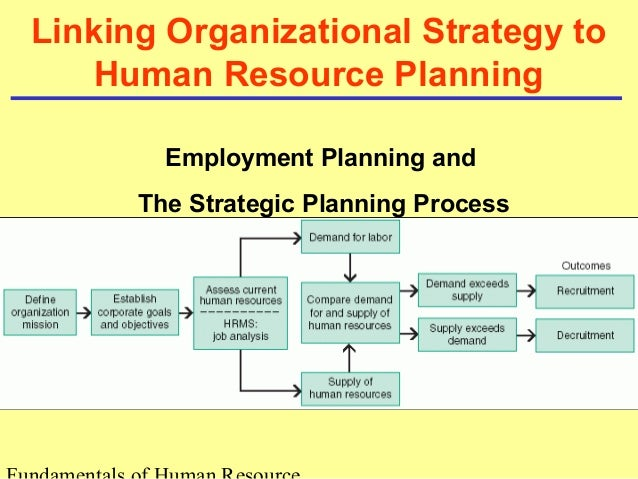 human resources planning and employee relations