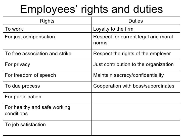 Employees' rights and duties To job satisfaction For healthy and safe working conditions For participation Cooperation wit...