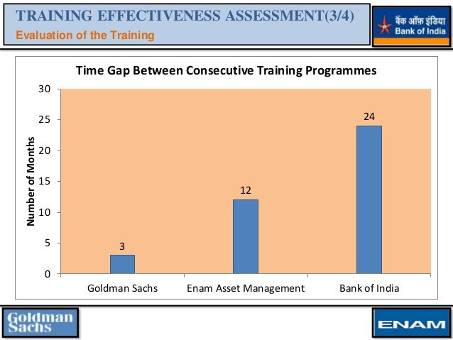 In-House Training Practices & Effectiveness Assessment for