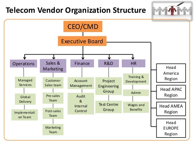 organisational structure of tcs Organisation structure 'the structure of an organisation [is] the sum total of the ways in which it divides its labour into distinct tasks and then achieves co-ordination among them' (mintzberg, 1989) wipro wipro limited is an information technology services corporation headquartered in.