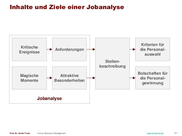 Human Resource Management (deutsche Version)