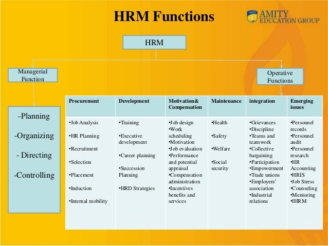 hrm function Those people might include hrm in hrd, explaining that hrd includes the broader range of activities to develop personnel inside of organizations, eg, career development, training, organization development, etc the hrm function and hrd profession have undergone tremendous change over the past 20-30 years.