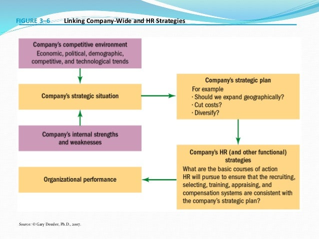 Human Resource management strategic planning