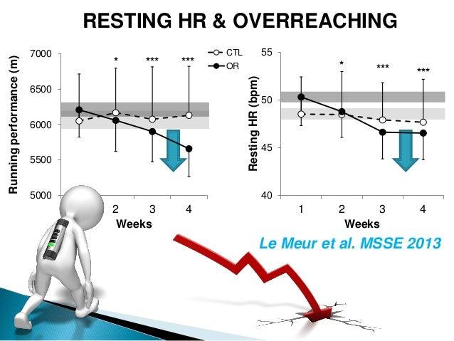 RESTING HR & OVERREACHING Le Meur et al. MSSE 2013 ************** 40 45 50 55 1 2 3 4 RestingHR(bpm) Weeks 5000 5500 6000 ...