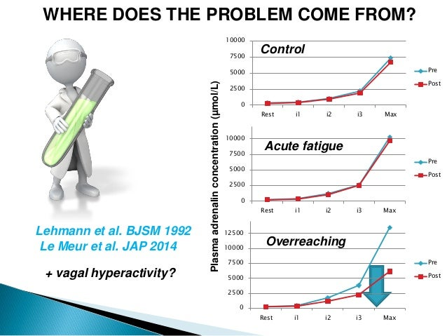Lehmann et al. BJSM 1992 WHERE DOES THE PROBLEM COME FROM? 0 2500 5000 7500 10000 Rest i1 i2 i3 Max Pre Post 0 2500 5000 7...