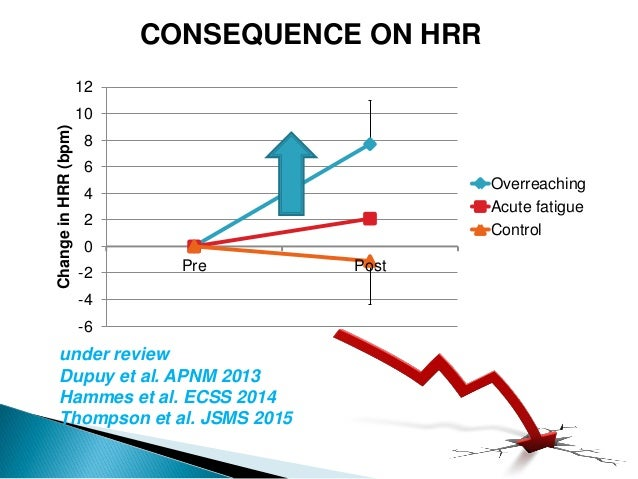 CONSEQUENCE ON HRR -6 -4 -2 0 2 4 6 8 10 12 Pre Post ChangeinHRR(bpm) Overreaching Acute fatigue Control under review Dupu...
