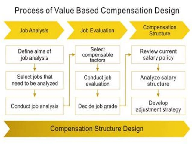 criteria for a good compensation system The employer's performance management system is usually what drives a compensation plan's salary increases employees receive annual raises based on performance ranking and ratings for example .