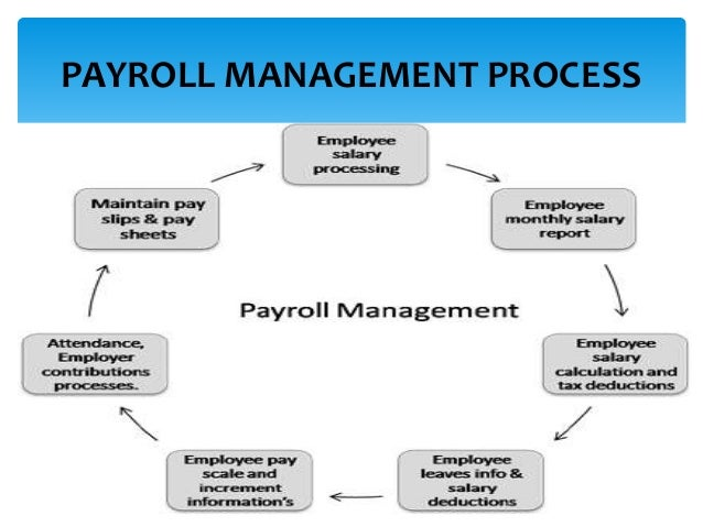 Payroll Management: Class Diagram For Payroll Management System
