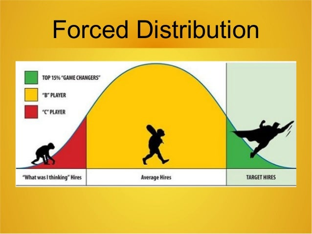 "forced distribution method The forced distribution method of performance evaluation derives its name from the fact that those responsible for providing evaluations, the raters, are ""forced"" to distribute ratings for the individuals being evaluated into a ""prespecified"" performance distribution."