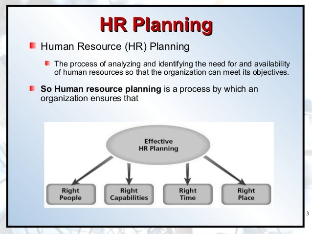 hrm planning process