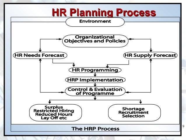 Hrm Planning