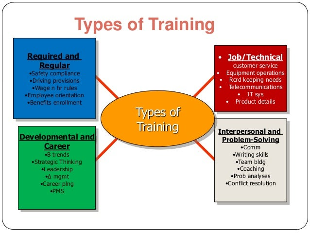 statement of the problem for the impact of employee training and development Effect of training and development on employee turnover in  training will not solve every problem, but where effective training is  employee development.