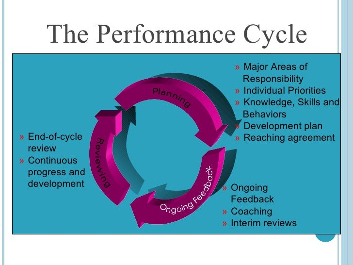 Learning Amp Development Vand Vthe Performance Management