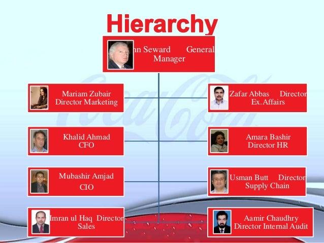 HRM process of coca cola beverages of pakistan ltd.