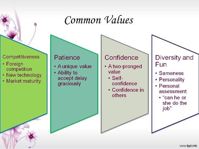 personal and organizational values alignment Their software facilitates alignment between employee and organizational goals along every career milestone - hiring, onboarding company values create the foundation for the identification and connection of personal and organizational values is critical to achieve an engaged and.