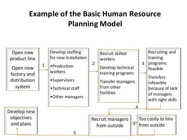 recruiting plan example co human resource planning recruitment and selection